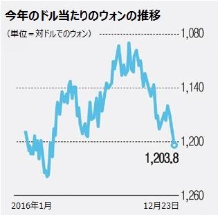 ウォン ドル レート 推移