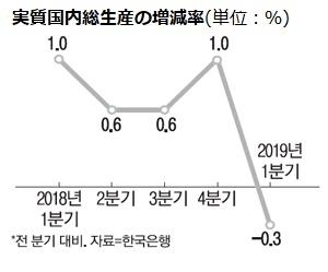 韓国 経済 com